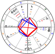 Hephaistio of Thebes birth chart